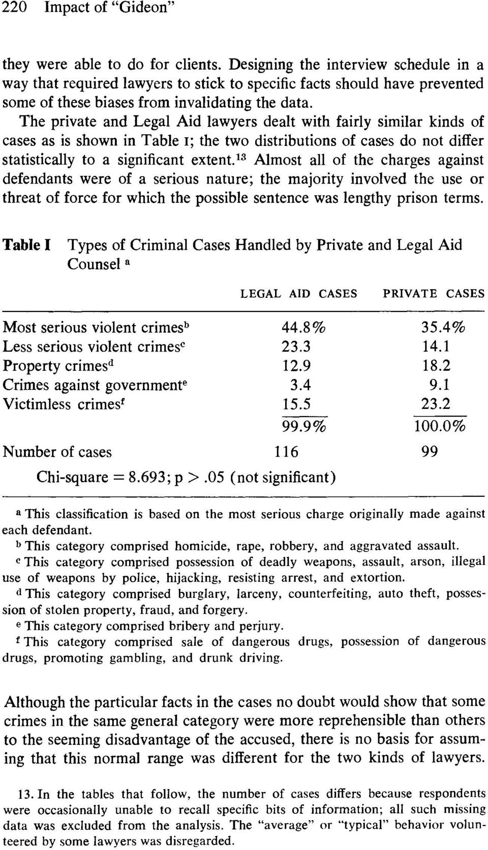 The private and Legal Aid lawyers dealt with fairly similar kinds of cases as is shown in Table I; the two distributions of cases do not differ statistically to a significant extent.
