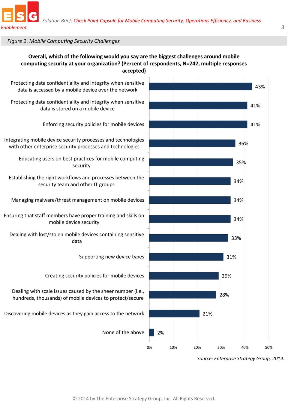 confidentiality and integrity when sensitive data is stored on a mobile device 43% 41% Enforcing security policies for mobile devices 41% Integrating mobile device security processes and technologies
