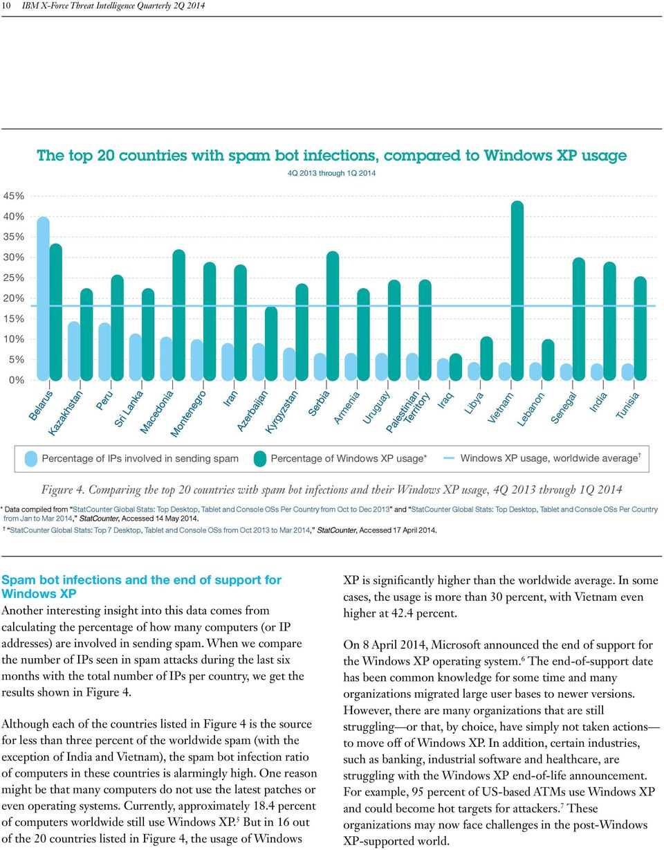 Comparing the top 20 countries with spam bot infections and their Windows XP usage, 4Q 2013 through 1Q 2014 * Data compiled from StatCounter Global Stats: Top Desktop, Tablet and Console OSs Per