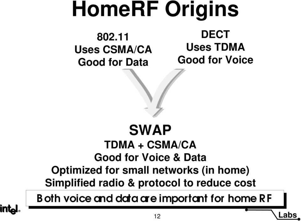SWAP TDMA + CSMA/CA Good for Voice & Data Optimized for sma