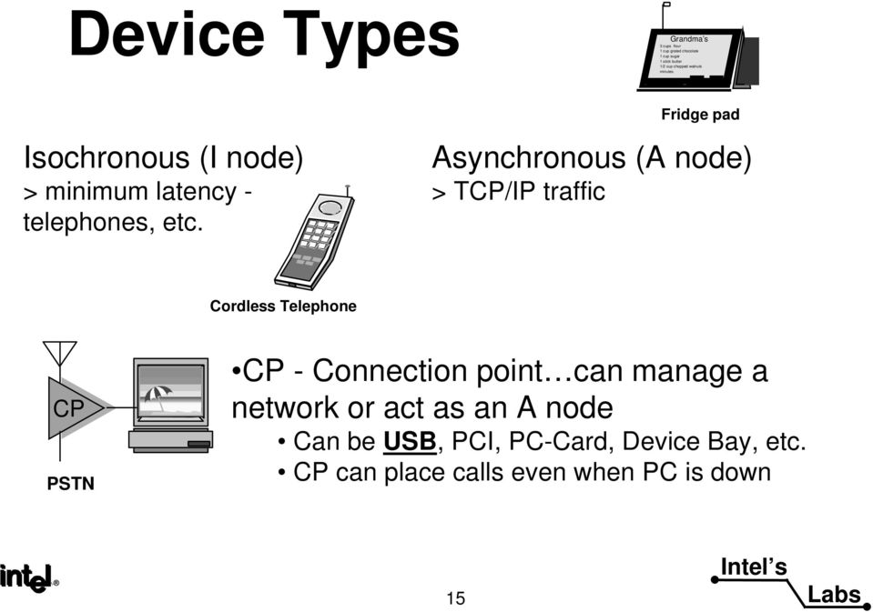 Asynchronous (A node) > TCP/IP traffic Cordess Teephone CP PSTN CP - Connection point can manage a