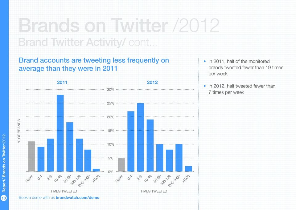 2011 2012 30% In 2011, half of the monitored brands tweeted fewer than 19 times per