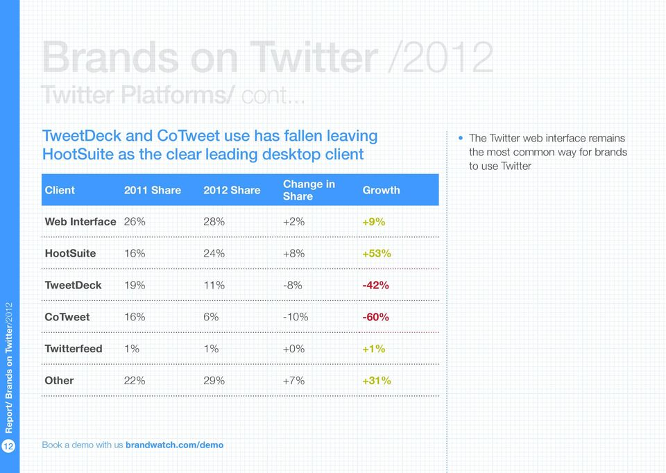 Client 2011 Share 2012 Share Change in Share Growth The Twitter web interface remains the most