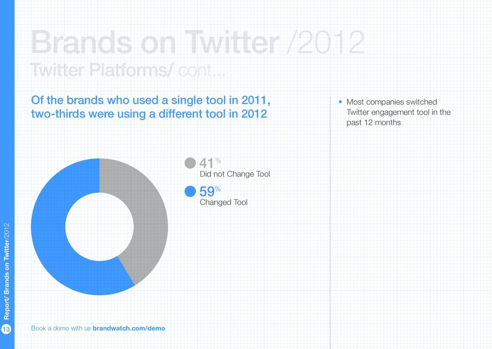 two-thirds were using a different tool in 2012