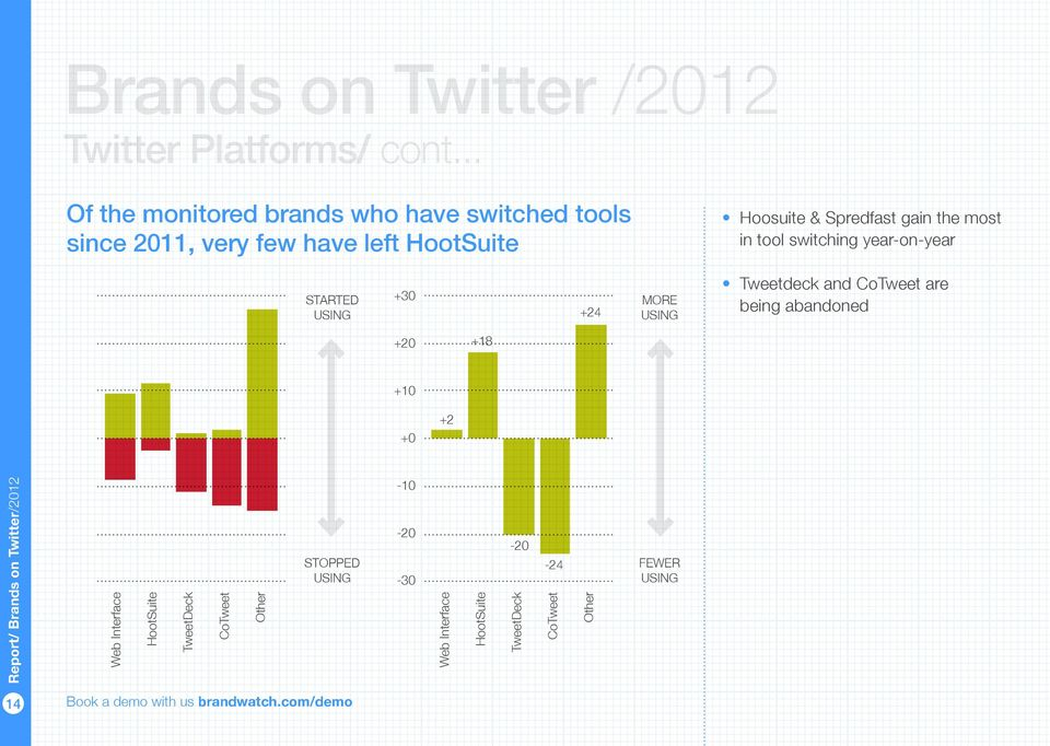 HootSuite Hoosuite & Spredfast gain the most STARTED USING +30 +24 MORE USING