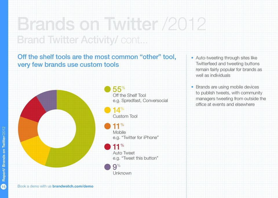 Tool 14 % Twitterfeed and tweeting buttons remain fairly popular for brands as well as individuals Brands
