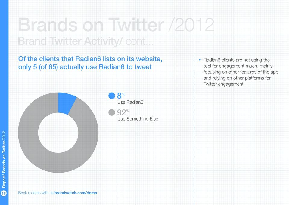 actually use Radian6 to tweet tool for engagement much, mainly