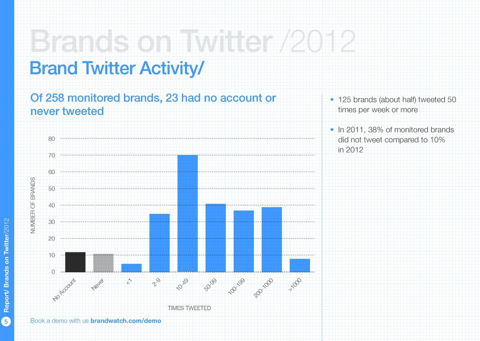 more In 2011, 38% of monitored brands did not tweet compared to 10% in