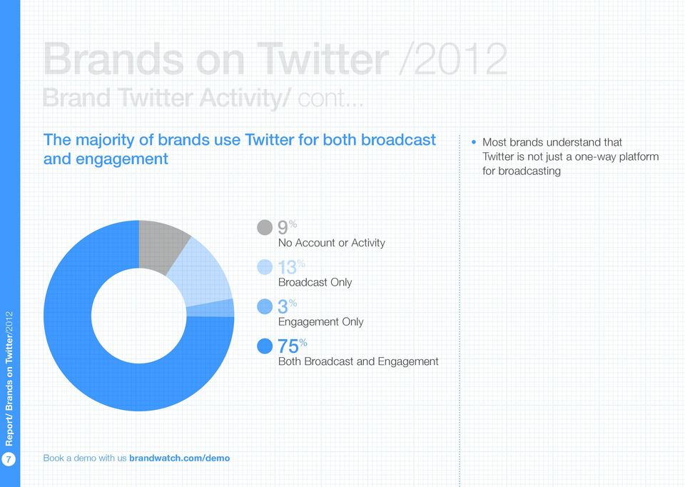 engagement Most brands understand that for broadcasting 9 % No