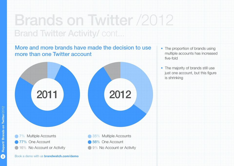 proportion of brands using multiple accounts has increased The majority of brands still