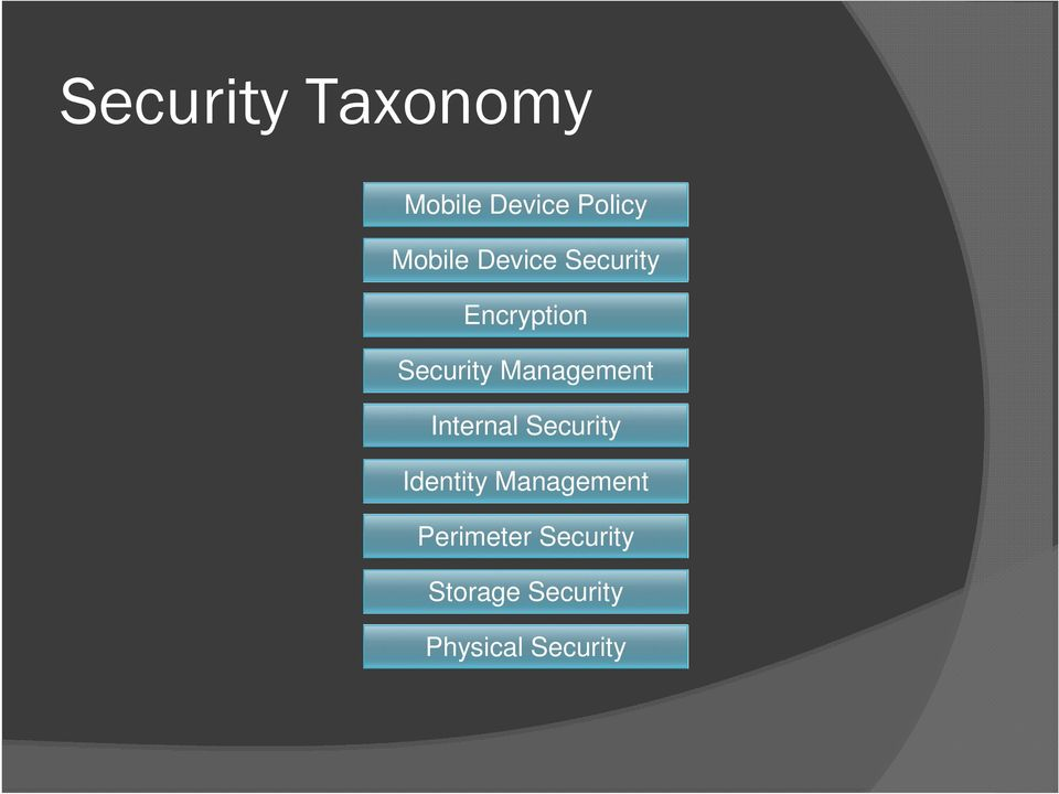 Management Internal Security Identity