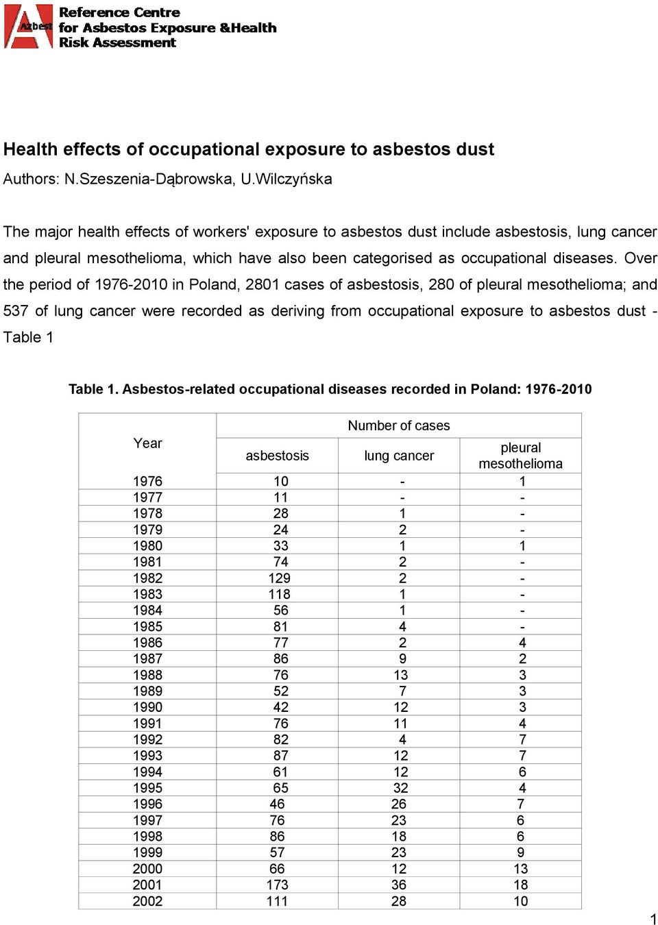 Over the period of 1976-2010 in Poland, 2801 cases of asbestosis, 280 of pleural mesothelioma; and 537 of lung cancer were recorded as deriving from occupational exposure to asbestos dust - Table 1