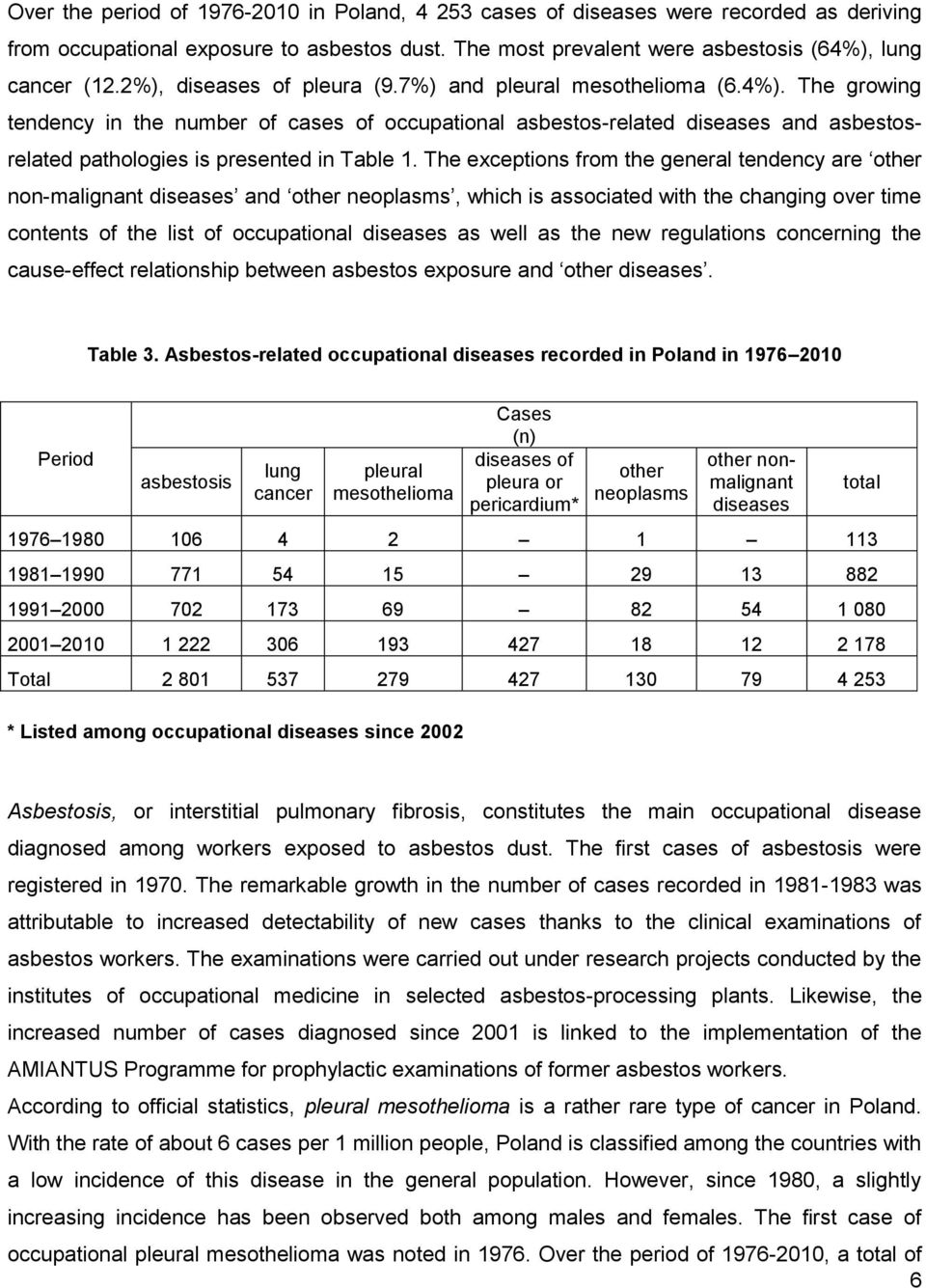 The growing tendency in the number of cases of occupational asbestos-related diseases and asbestosrelated pathologies is presented in Table 1.