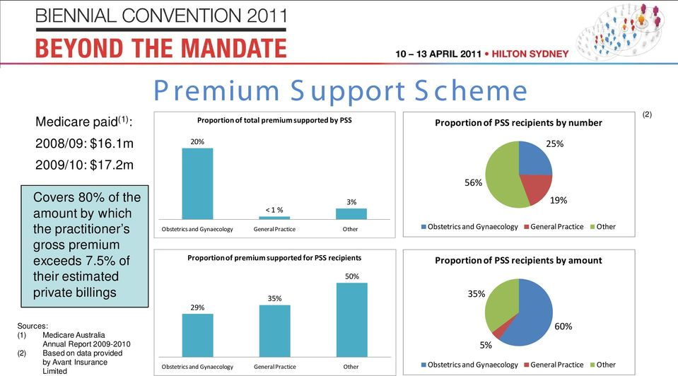Proportion of premium supported for PSS recipients 50% 35% 29% Proportion of PSS recipients by number 25% 56% 19% Obstetrics and Gynaecology General Practice Other Proportion of PSS