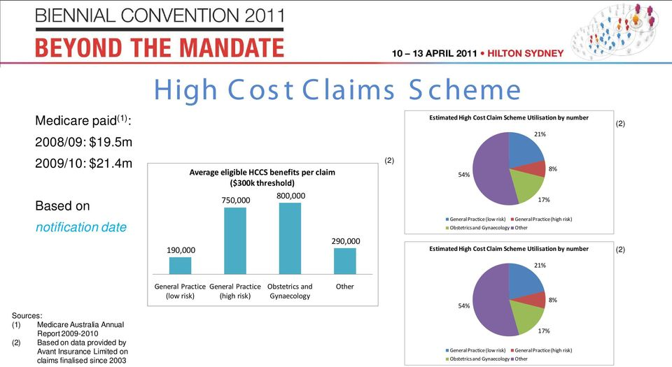 Practice (high risk) Other 190,000 290,000 Estimated High Cost Claim Scheme Utilisation by number (2) 21% Sources: (1) Medicare Australia Annual Report 2009-2010 (2) Based on data provided