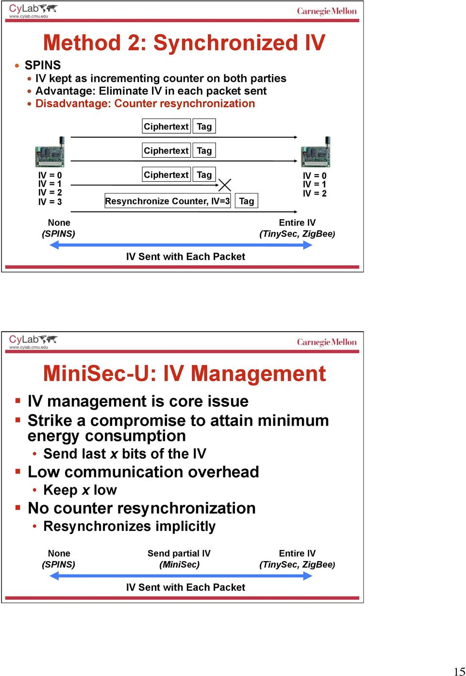 Sent with Each Packet MiniSec-U: IV Management IV management is core issue Strike a compromise to attain minimum energy consumption Send last x bits of the IV Low