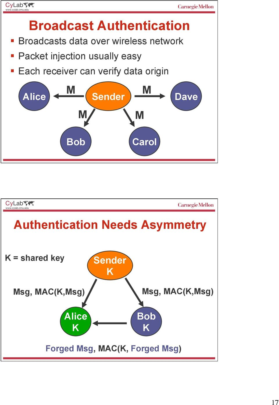 M Dave M M Bob Carol Authentication Needs Asymmetry K = shared key Sender
