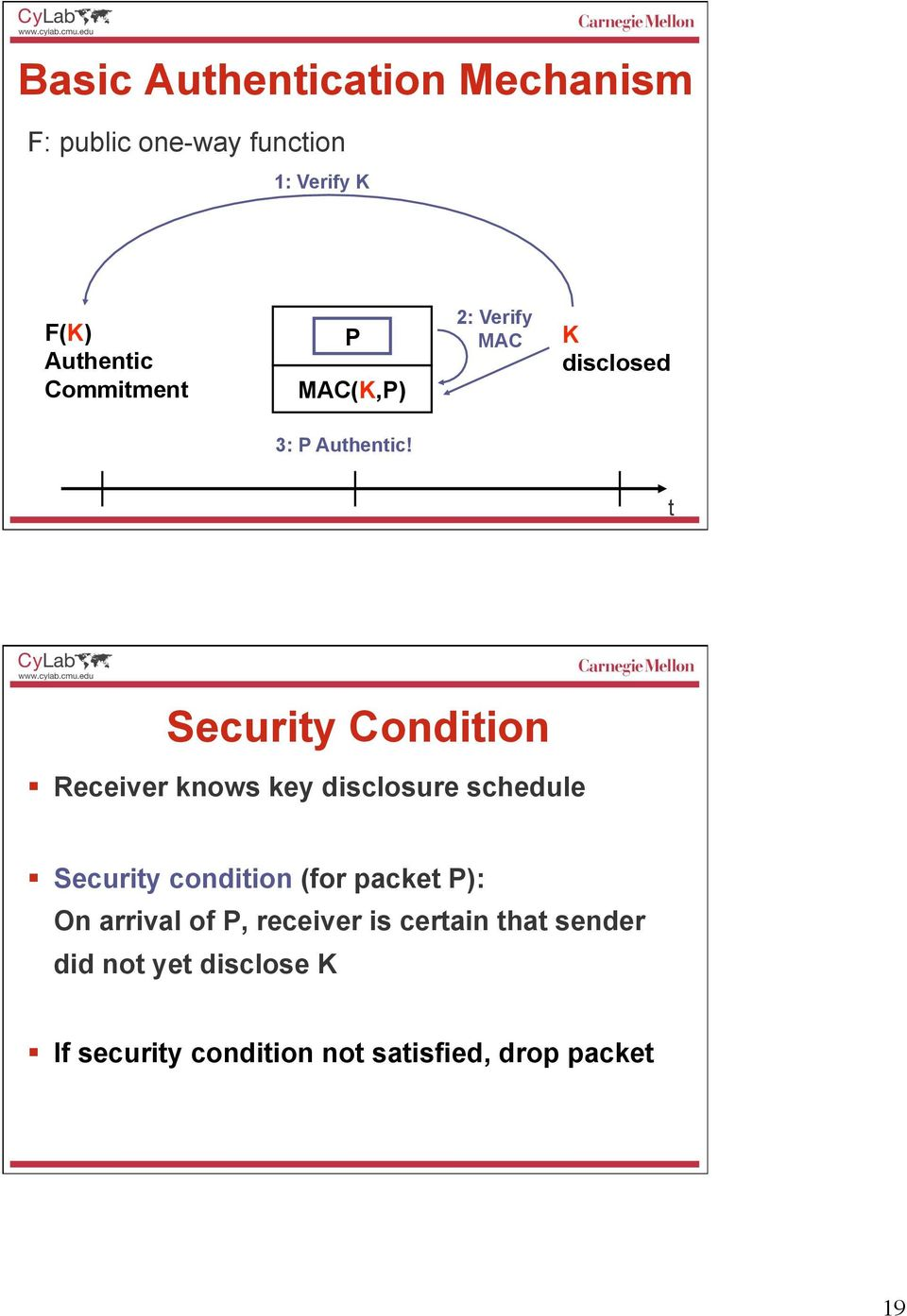 t Security Condition Receiver knows key disclosure schedule Security condition (for packet