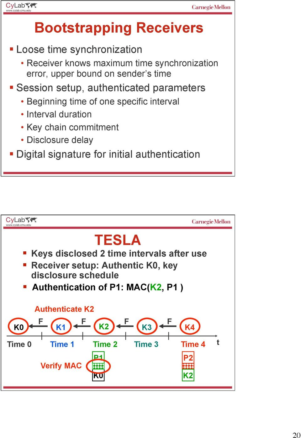 Digital signature for initial authentication TESLA Keys disclosed 2 time intervals after use Receiver setup: Authentic K0, key disclosure