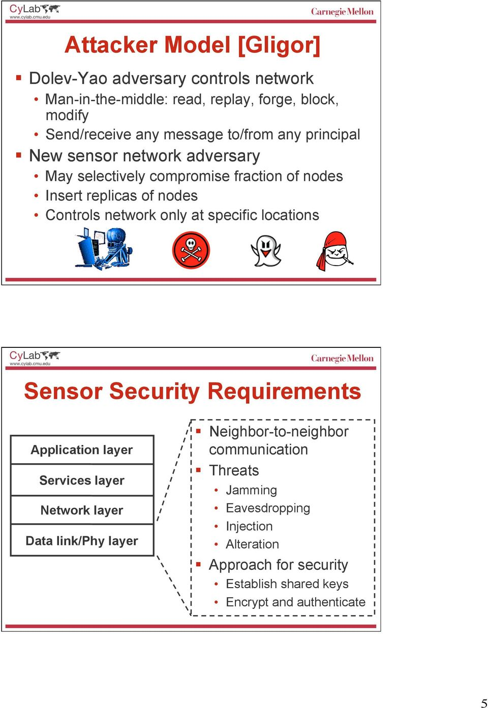 only at specific locations Sensor Security Requirements Application layer Services layer Network layer Data link/phy layer