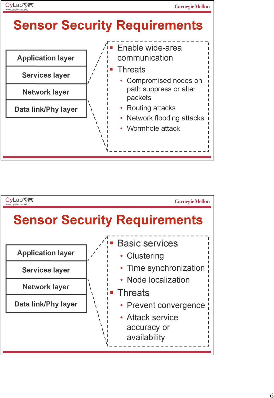 Wormhole attack Sensor Security Requirements Application layer Services layer Network layer Data link/phy layer Basic