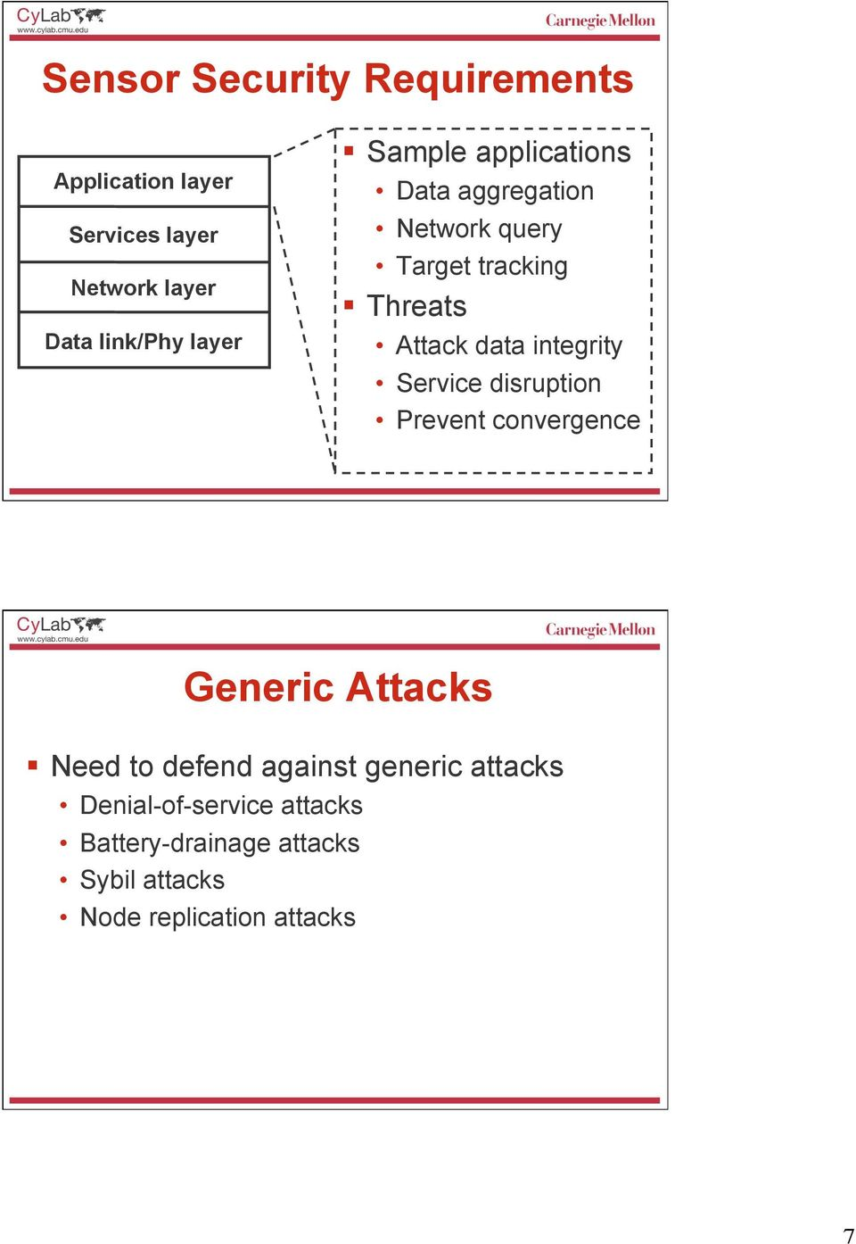 integrity Service disruption Prevent convergence Generic Attacks Need to defend against