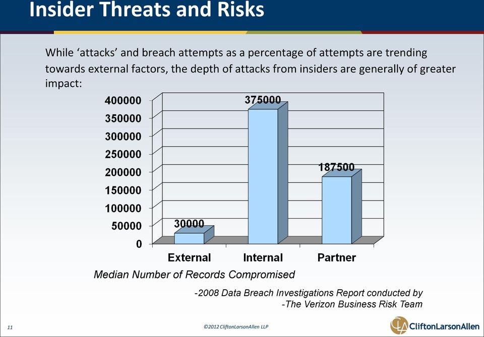 insiders are generally of greater impact: Median Number of Records Compromised