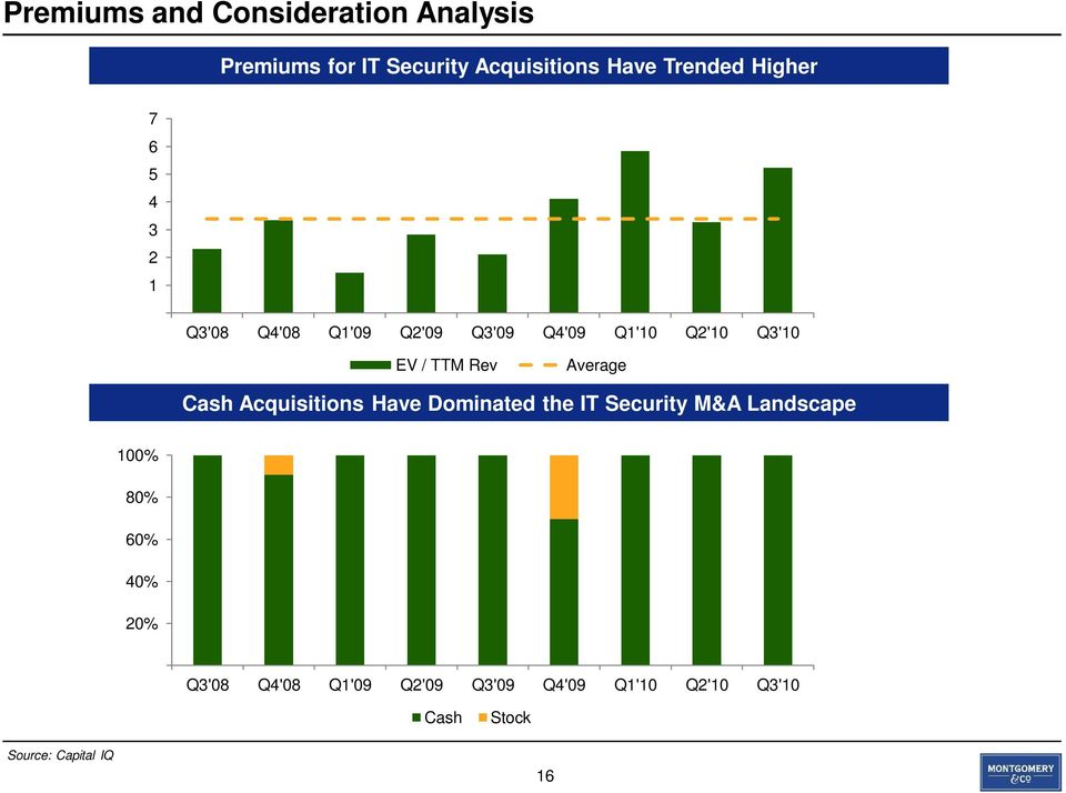 Average Cash Acquisitions Have Dominated the IT Security M&A Landscape 100% 80% 60% 40%