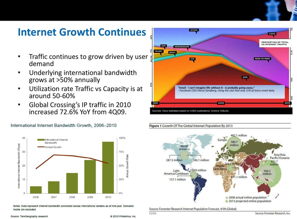 Crossing s IP traffic in 2010 increased 72.6% YoY from 4Q09.