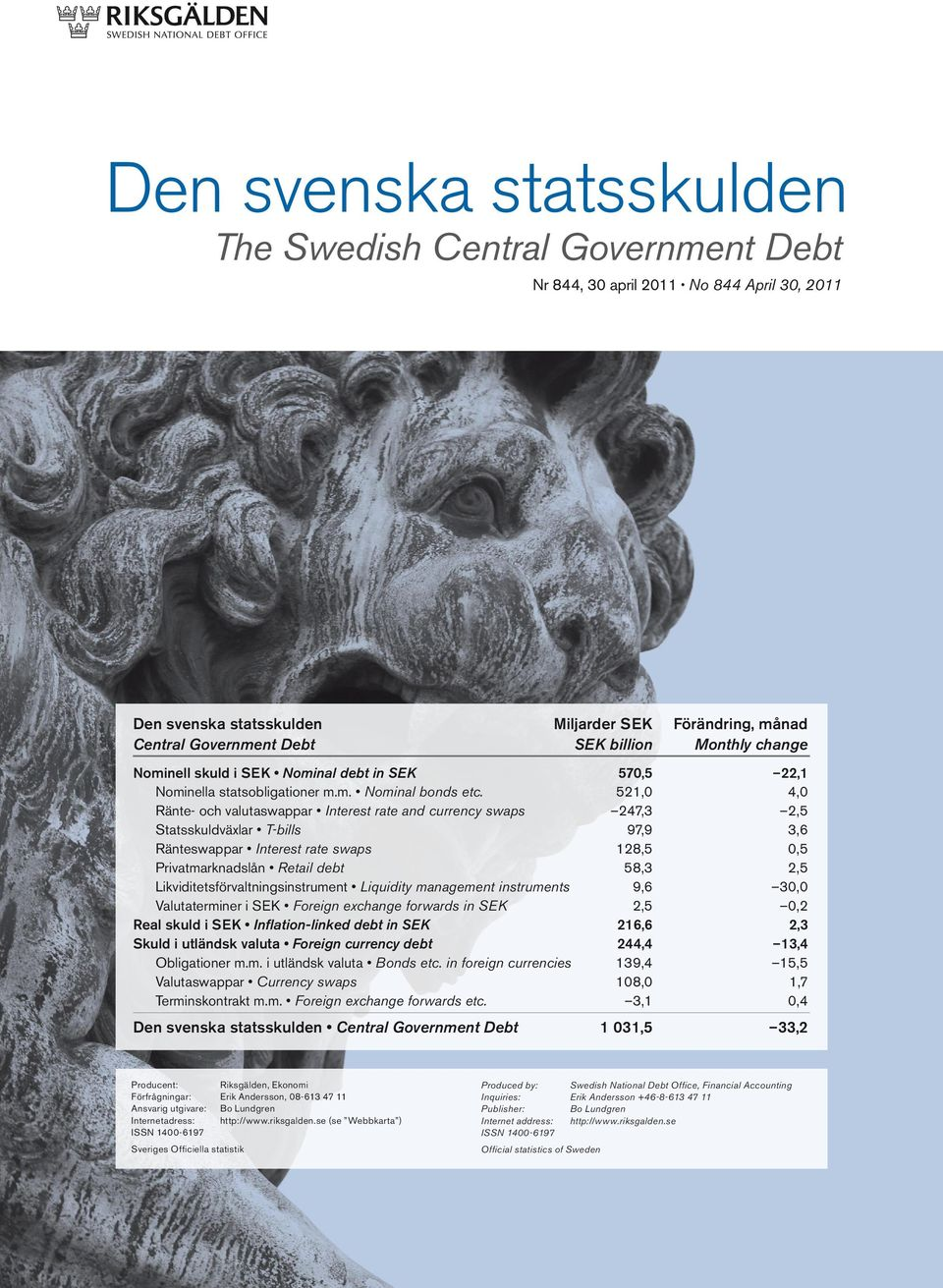 Ränte- och valutaswappar Interest rate and currency swaps Statsskuldväxlar T-bills Ränteswappar Interest rate swaps Privatmarknadslån Retail debt Likviditetsförvaltningsinstrument Liquidity