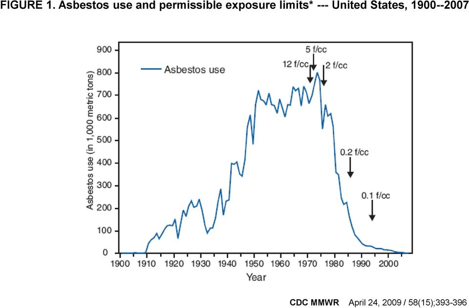 exposure limits* --- United