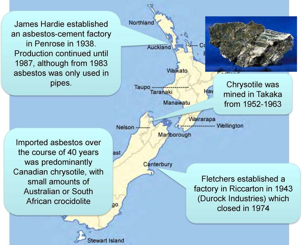 Chrysotile was mined in Takaka from 1952-1963 Imported asbestos over the course of 40 years was predominantly