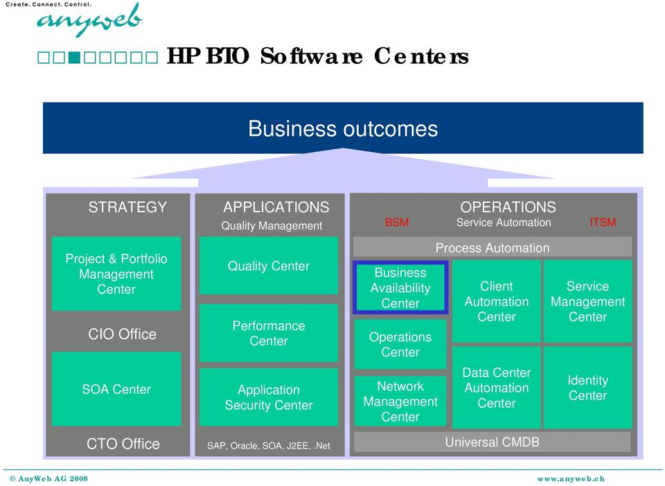 Security Center Business Availability Center Operations Center Network Management Center Process Automation Client