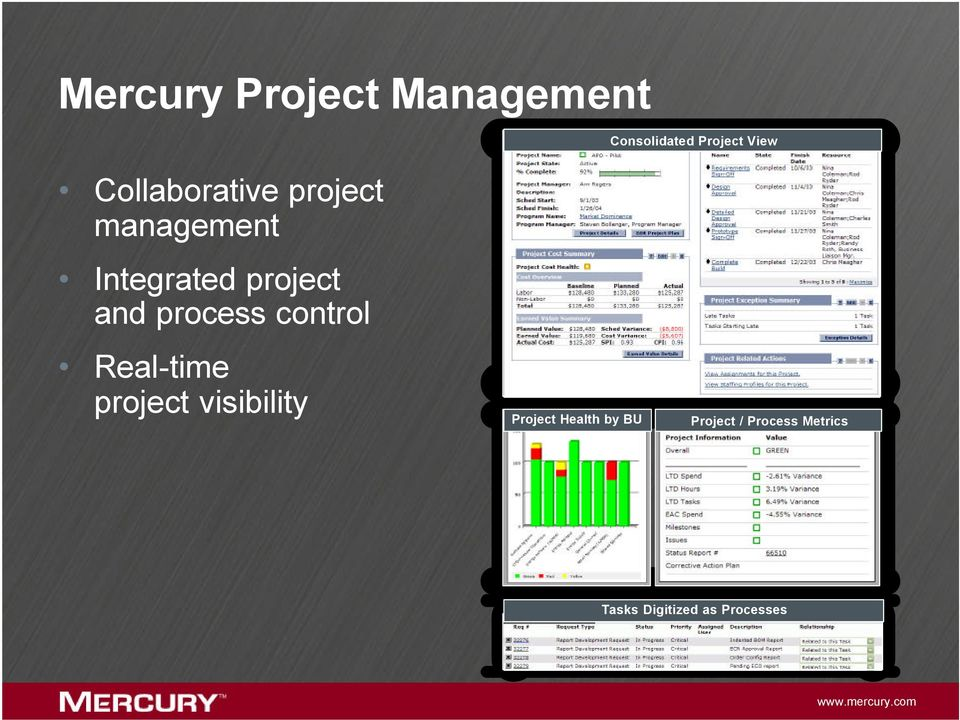 process control Real-time project visibility Project