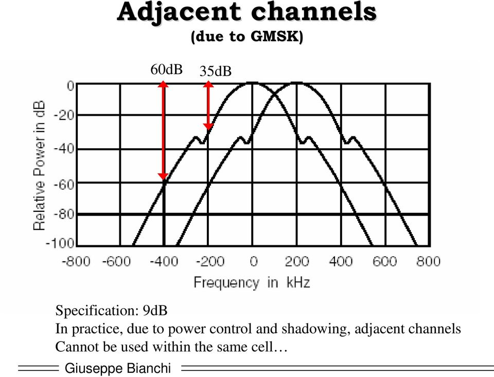and shadowing, adjacent channels