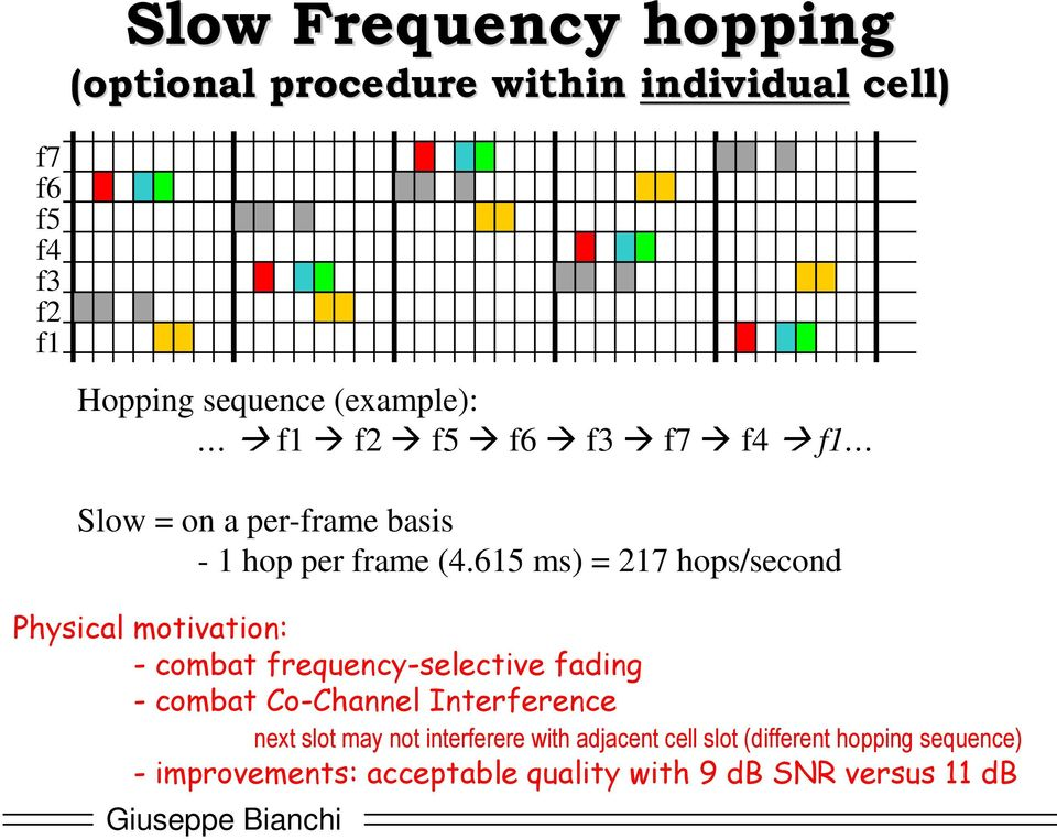 Slow = on a per-frame basis - 1 hop per