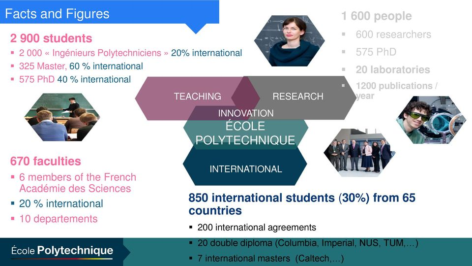 POLYTECHNIQUE 670 faculties 6 members of the French Académie des Sciences 20 % international 10 departements INTERNATIONAL 850