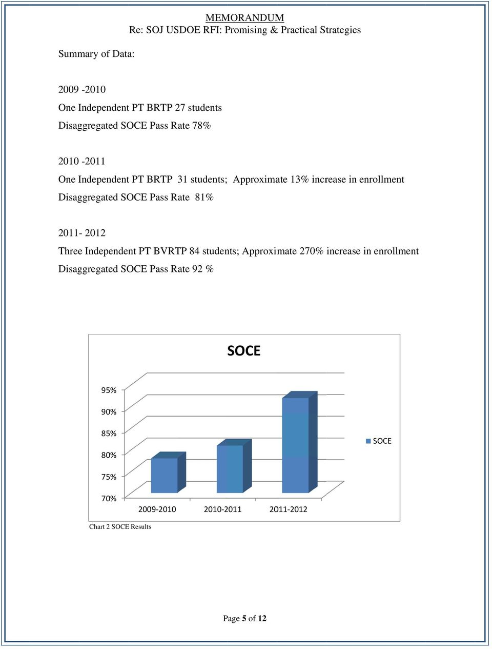 enrollment 2011-2012 Threee Independent PT BVRTP 84 students; Approximate 270% increase in enrollment