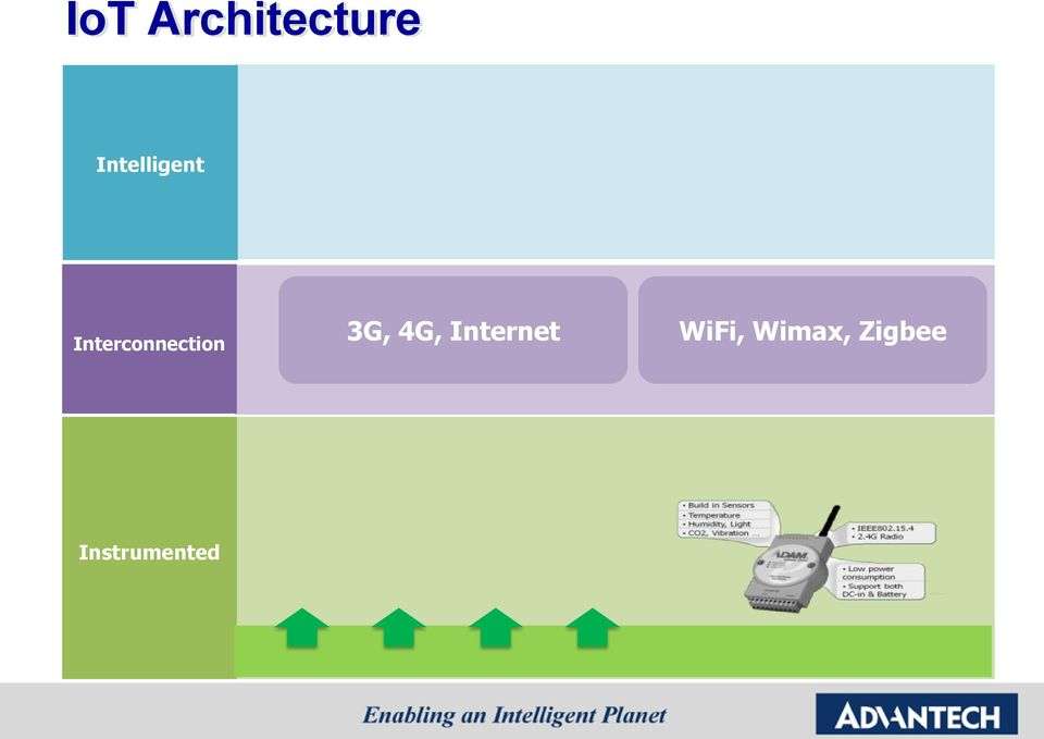 Interconnection 3G, 4G, Internet WiFi, Wimax, Zigbee