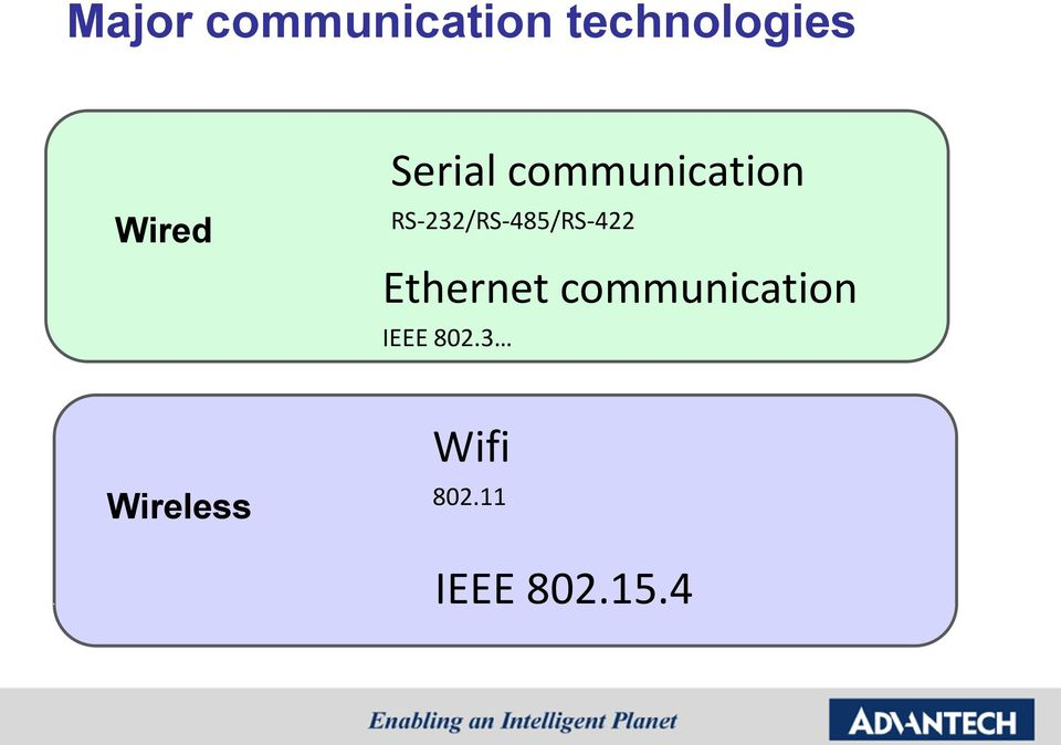 RS-232/RS-485/RS-422 Ethernet