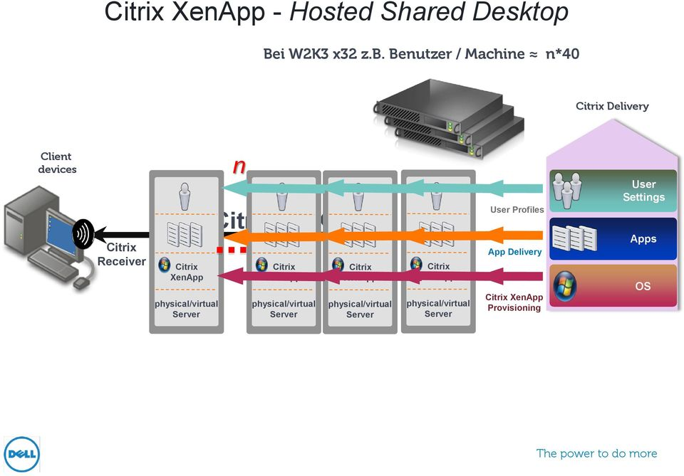 physical/virtual Server n Citrix HDX Citrix XenApp physical/virtual Server Citrix XenApp