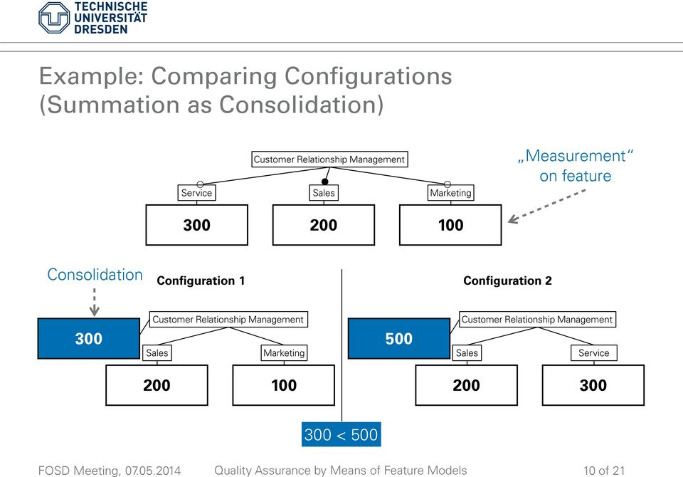 200 100 Consolidation Configuration 1