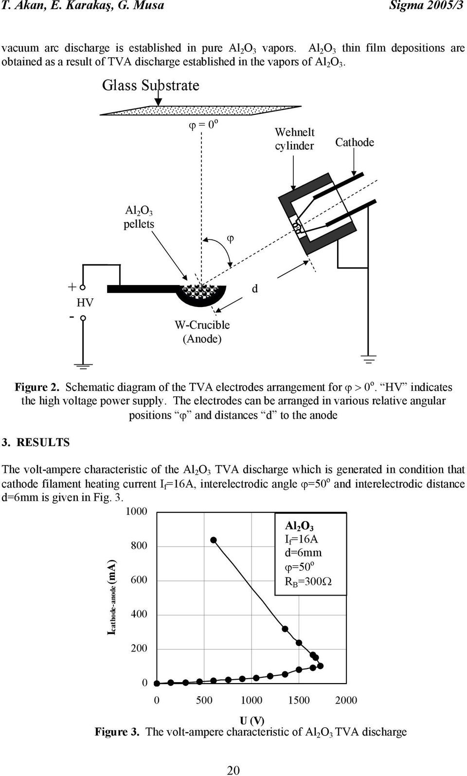 Glass Substrate ϕ = 0 o Wehnelt cylinder Cathode Al 2 O 3 pellets ϕ + HV - W-Crucible (Anode) d Figure 2. Schematic diagram of the TVA electrodes arrangement for ϕ > 0 o.