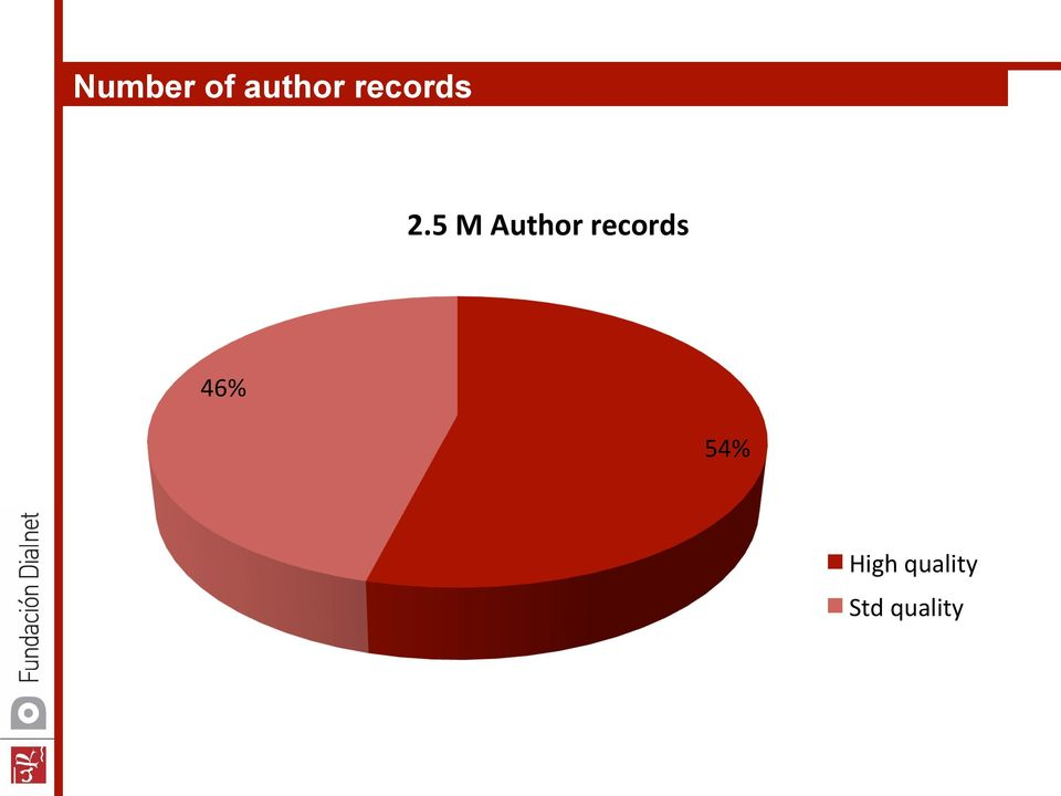 5 M Author records