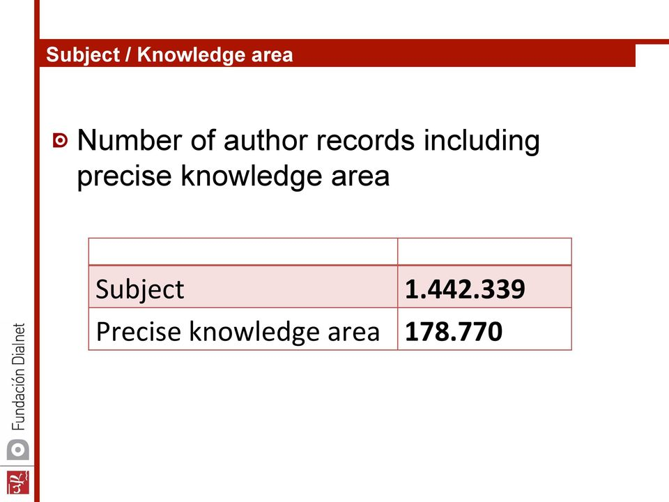 including precise knowledge area