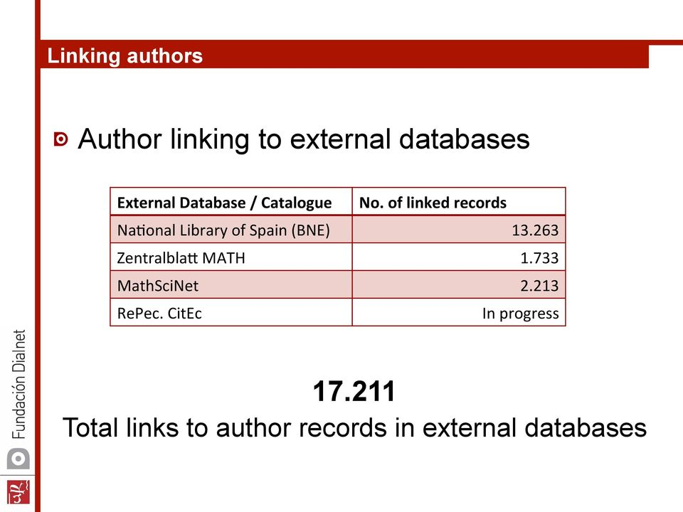 Na(onal Library of Spain (BNE) ZentralblaW MATH MathSciNet RePec.