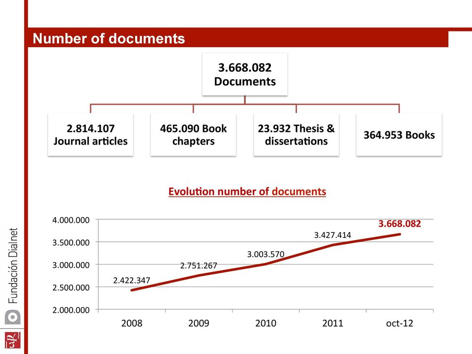 953 Books Evolu,on number of documents 4.000.000 3.500.000 3.000.000 2.