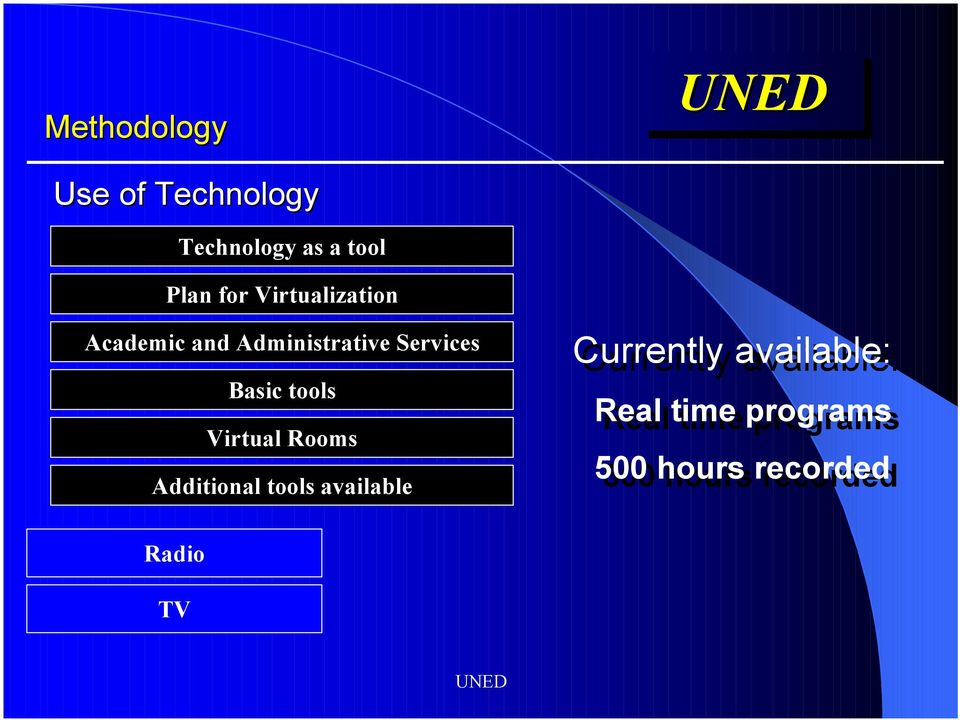 Basic tools Virtual Rooms Additional tools available