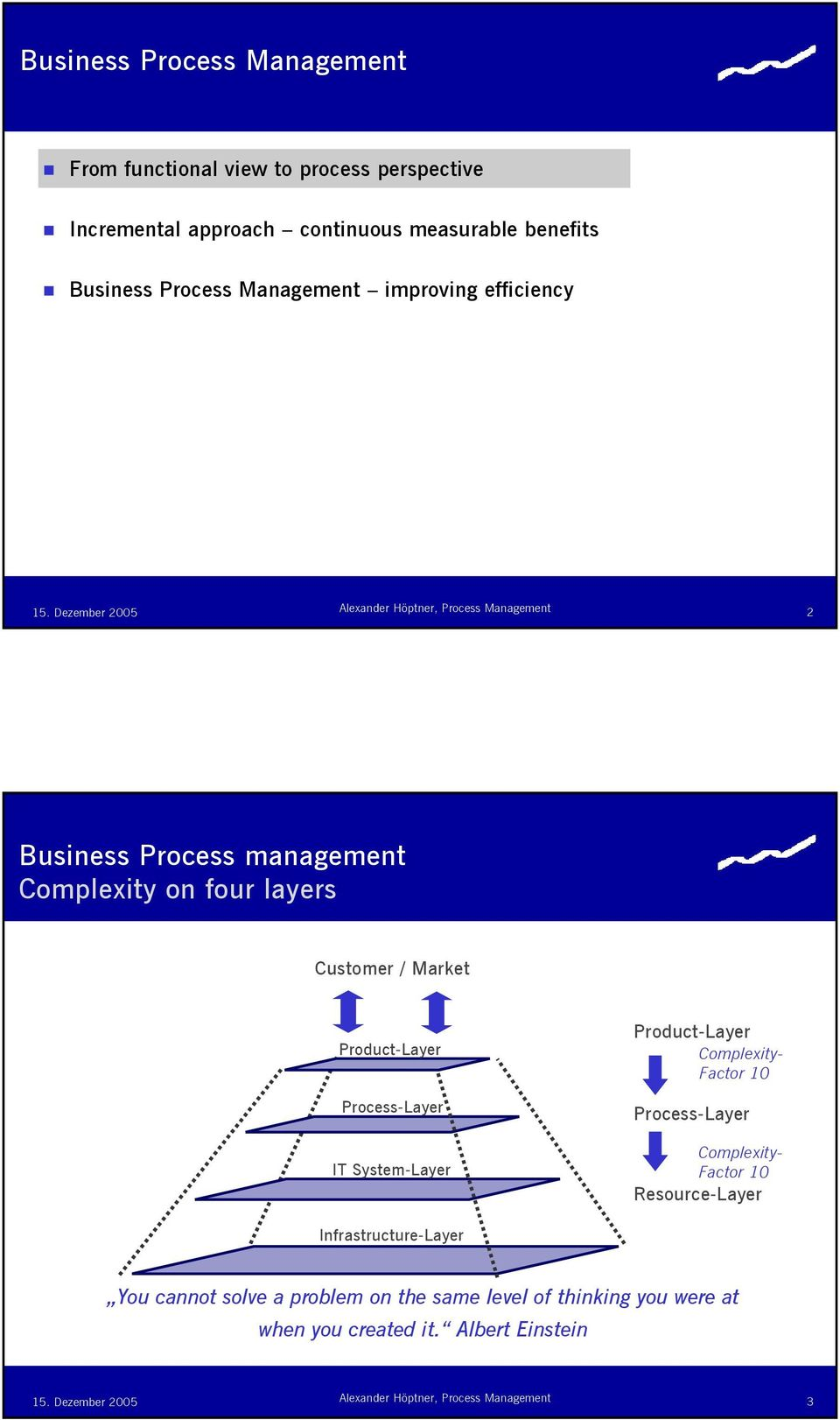 Product-Layer Process-Layer IT System-Layer Product-Layer Complexity- Factor 10 Process-Layer Complexity- Factor 10