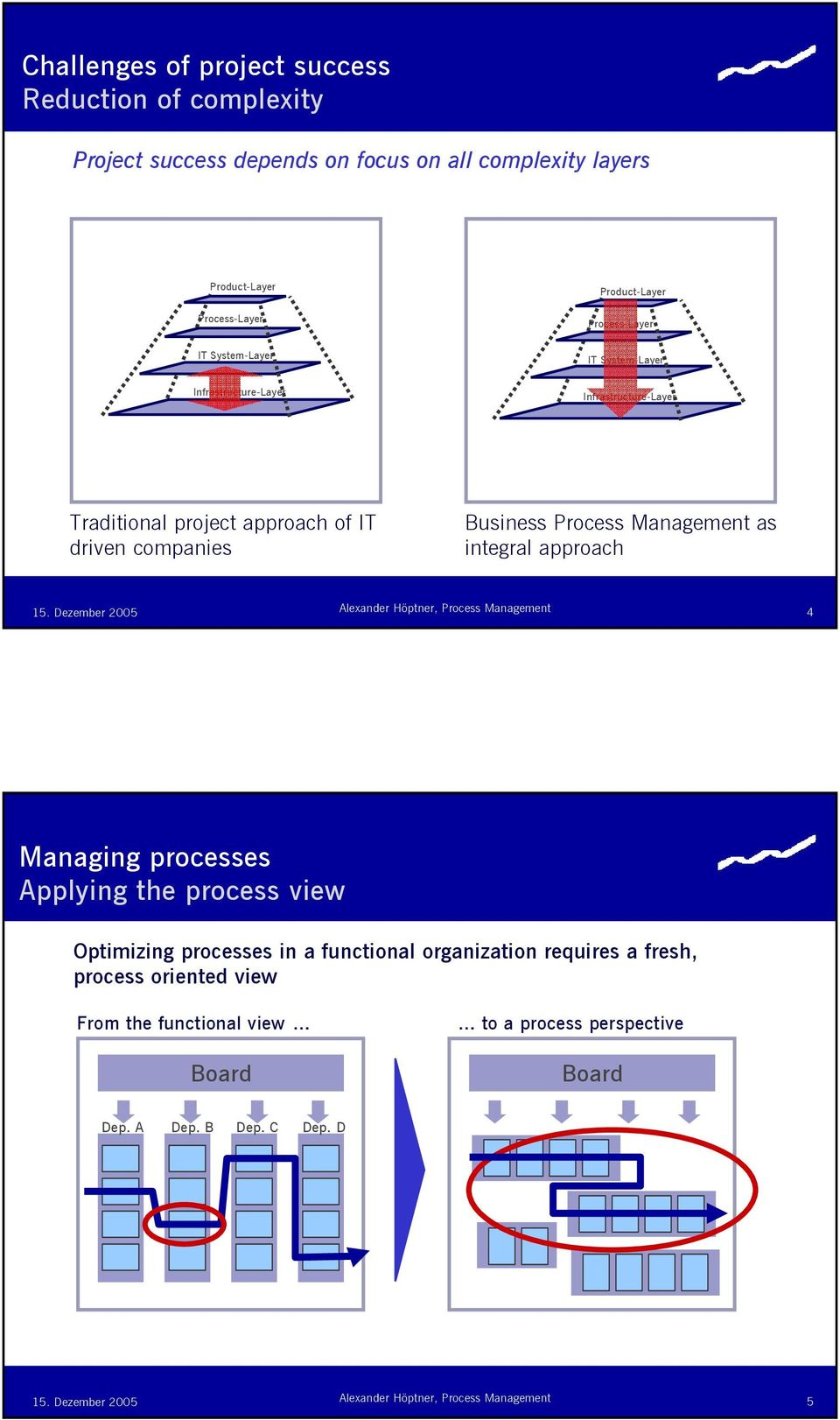 driven companies Busess Process Management as tegral approach 4 Managg processes Applyg the process view Optimizg processes a functional